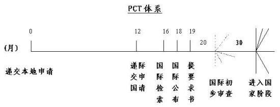 涉外/四:PCT涉外专利申请简介
